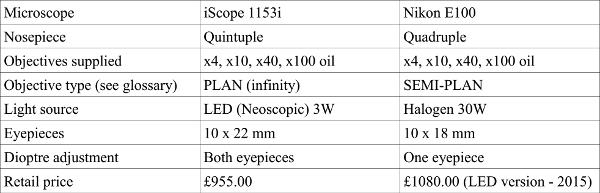 Comparision table